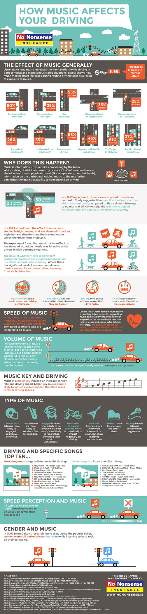 Music Affects Driving